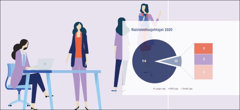 Naisjohtajaselvitys: Naisia ennätysmäärä pörssiyhtiöiden johtoryhmissä.